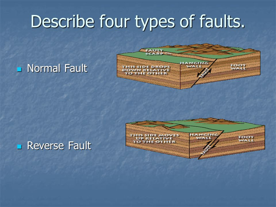 Describe four types of faults. Normal Fault Normal Fault Reverse Fault Reverse Fault