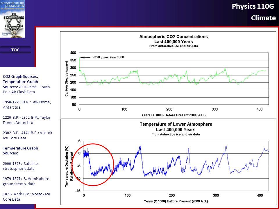 Physics 110G Climate TOC 23 CO2 Graph Sources: Temperature Graph Sources: 2001-1958: South Pole Air Flask Data 1958-1220 B.P.: Law Dome, Antarctica 12
