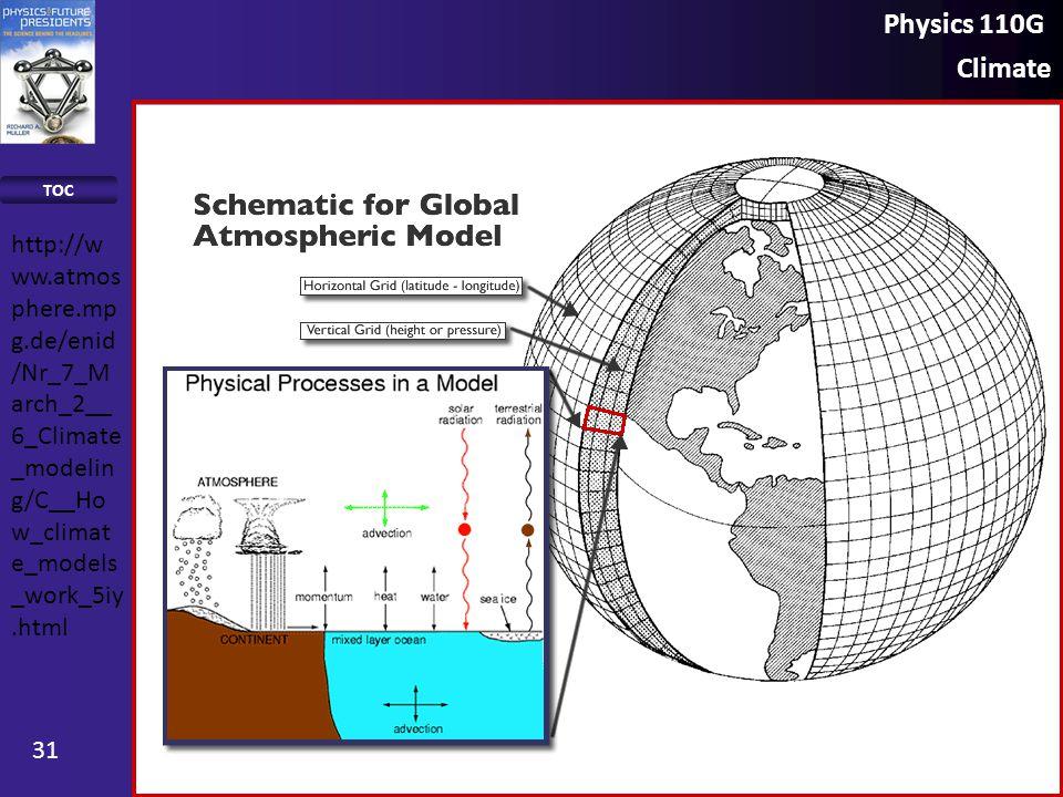 Physics 110G Climate TOC 31 http://w ww.atmos phere.mp g.de/enid /Nr_7_M arch_2__ 6_Climate _modelin g/C__Ho w_climat e_models _work_5iy.html