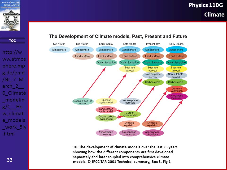 Physics 110G Climate TOC 33 10. The development of climate models over the last 25 years showing how the different components are first developed sepa