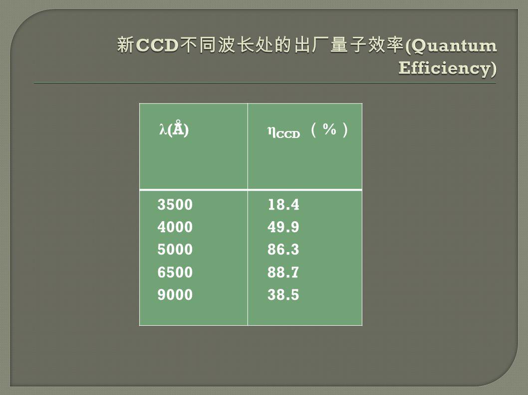 λ (Å) η CCD ( % ) 3500 4000 5000 6500 9000 18.4 49.9 86.3 88.7 38.5