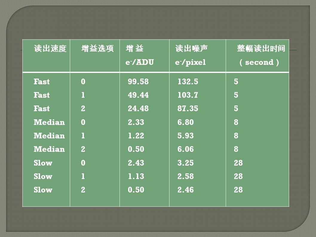 读出速度增益选项 增 益 e - /ADU 读出噪声 e - /pixel 整幅读出时间 ( second ) Fast Median Slow 012012012012012012 99.58 49.44 24.48 2.33 1.22 0.50 2.43 1.13 0.50 132.5 103.7 87.35 6.80 5.93 6.06 3.25 2.58 2.46 5 8 28