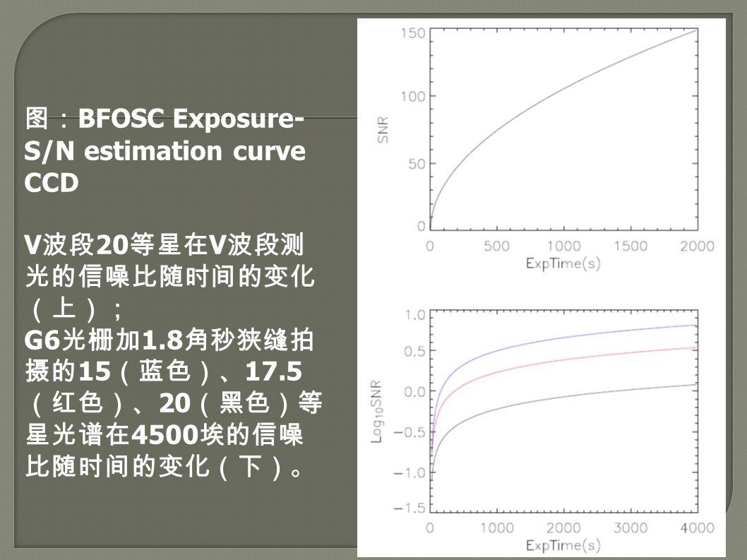 图: BFOSC Exposure- S/N estimation curve CCD V 波段 20 等星在 V 波段测 光的信噪比随时间的变化 (上); G6 光栅加 1.8 角秒狭缝拍 摄的 15 (蓝色)、 17.5 (红色)、 20 (黑色)等 星光谱在 4500 埃的信噪 比随时间的变化(下)。
