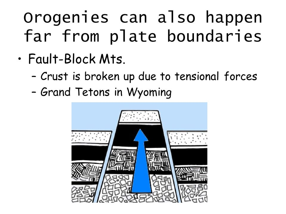 Orogenies can also happen far from plate boundaries Fault-Block Mts.