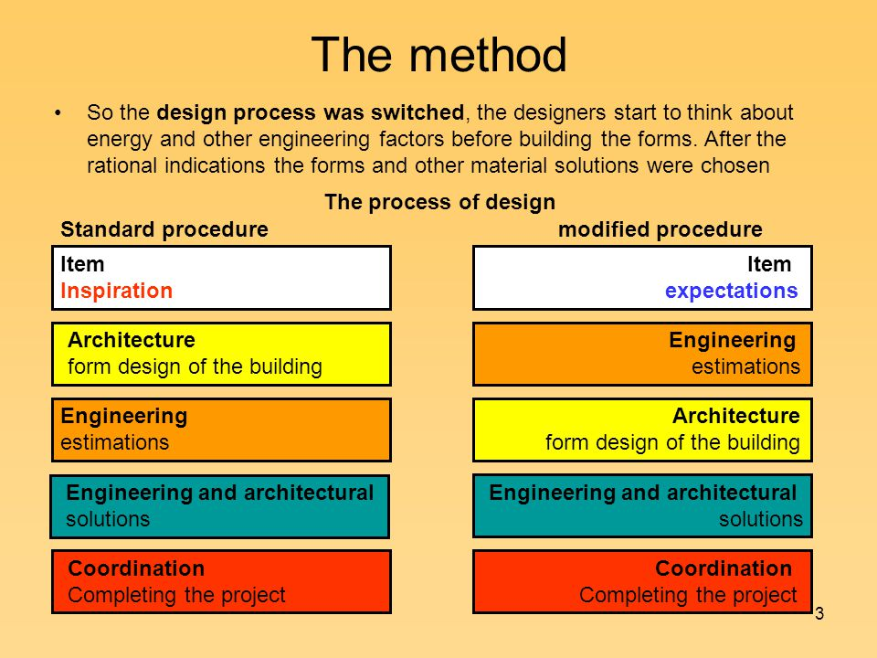 3 The method So the design process was switched, the designers start to think about energy and other engineering factors before building the forms.