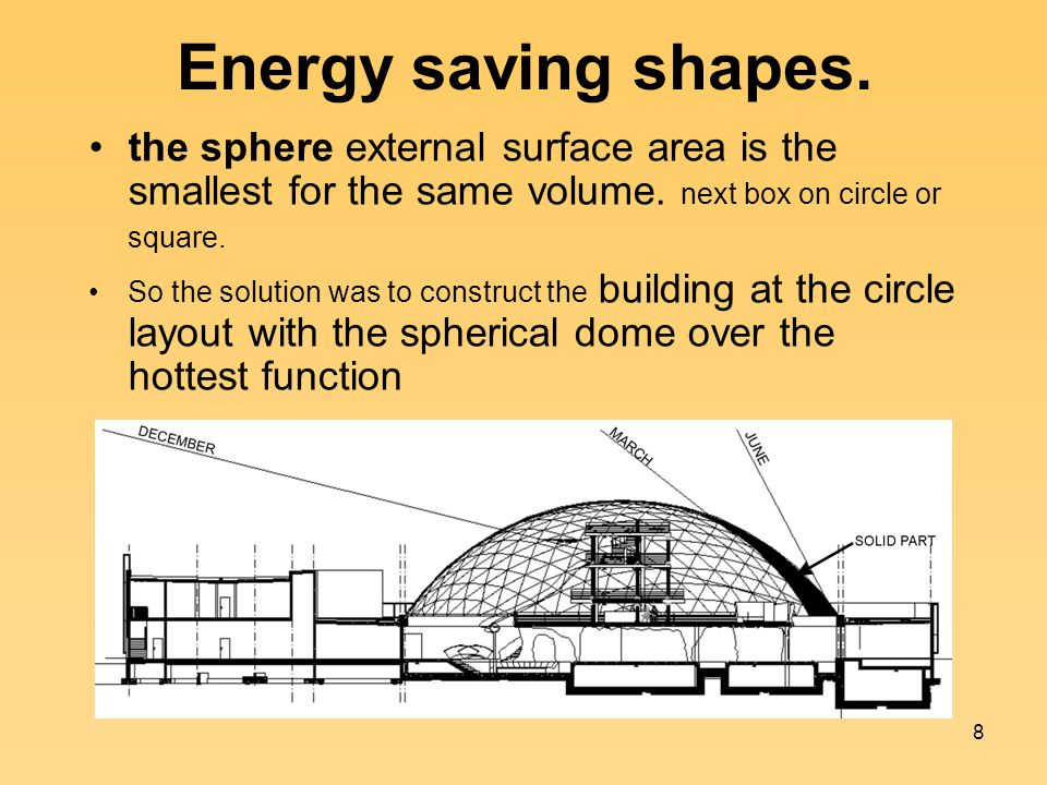 8 Energy saving shapes.the sphere external surface area is the smallest for the same volume.