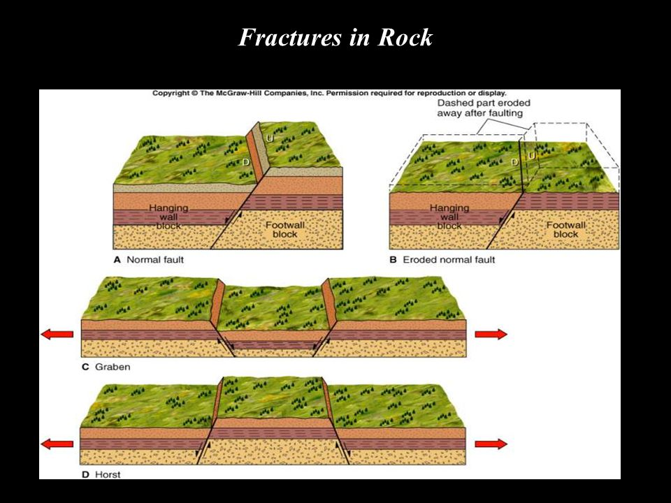 "Fractures in Rock ""Click to view animation"""
