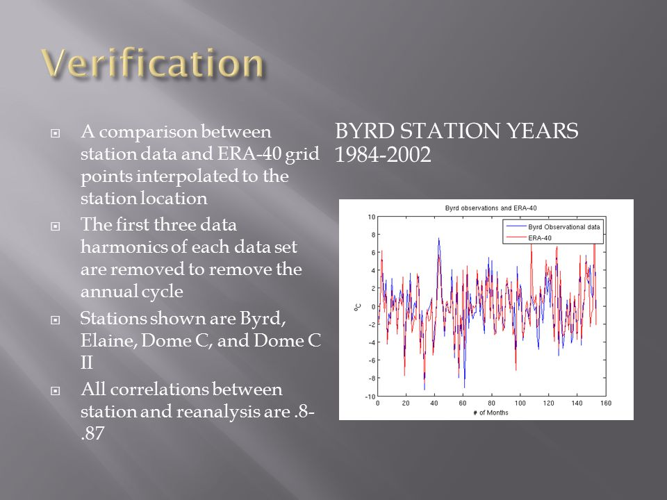 BYRD STATION YEARS 1984-2002  A comparison between station data and ERA-40 grid points interpolated to the station location  The first three data harmonics of each data set are removed to remove the annual cycle  Stations shown are Byrd, Elaine, Dome C, and Dome C II  All correlations between station and reanalysis are.8-.87
