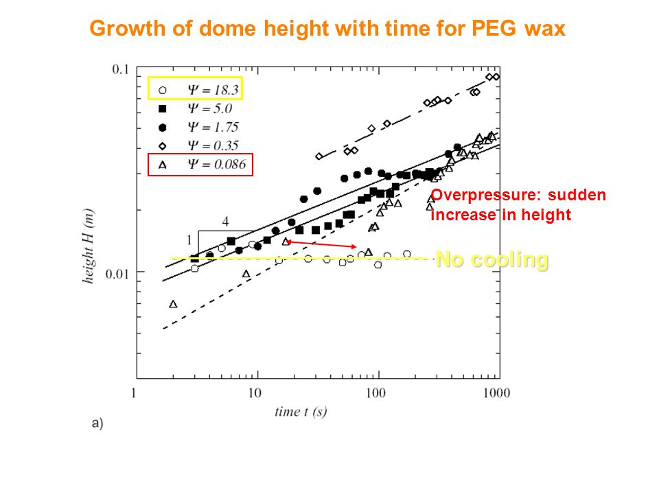 Growth of dome height with time for PEG wax No cooling Overpressure: sudden increase in height