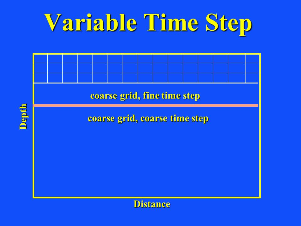 Variable Time Step coarse grid, fine time step coarse grid, coarse time step Distance Depth
