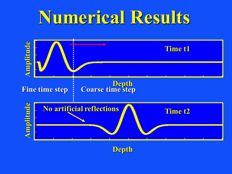Numerical Results Fine time step Time t1 Amplitude Coarse time step Depth Depth Time t2 Amplitude No artificial reflections