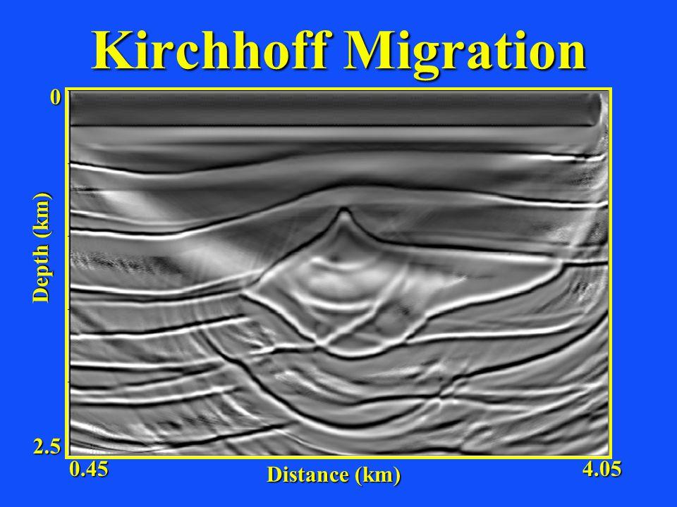 Kirchhoff Migration Distance (km) Depth (km) 2.5 0 0.454.05