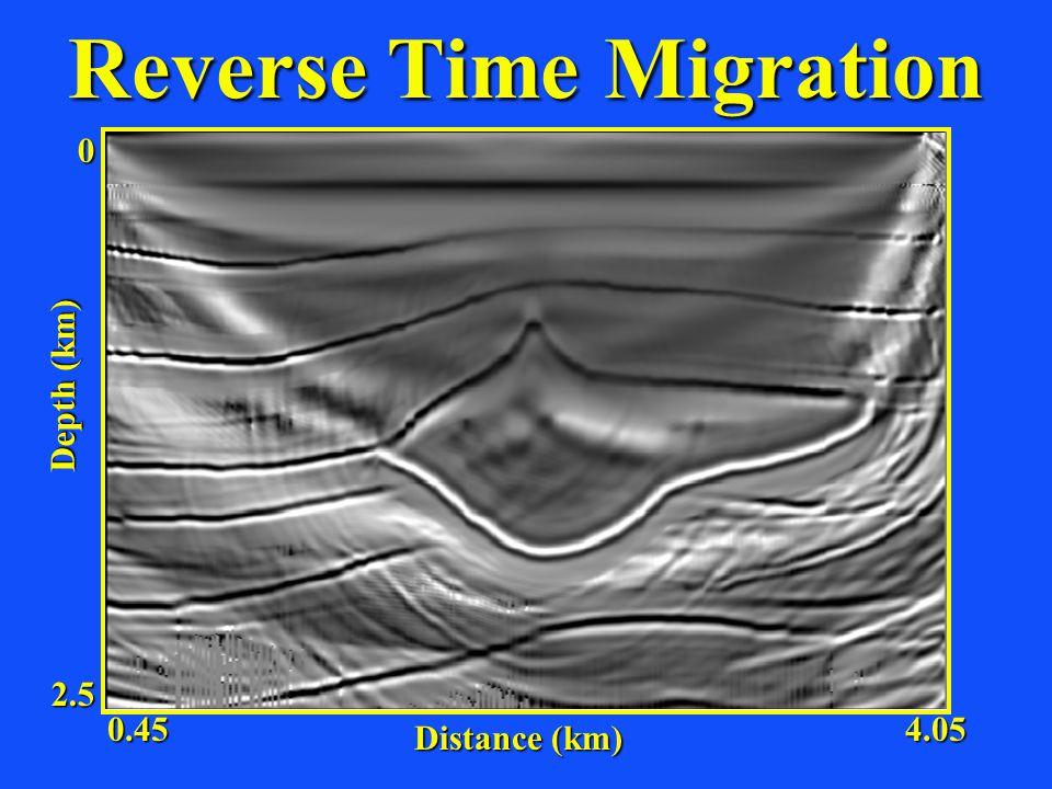 Reverse Time Migration Distance (km) Depth (km) 2.5 0 0.454.05