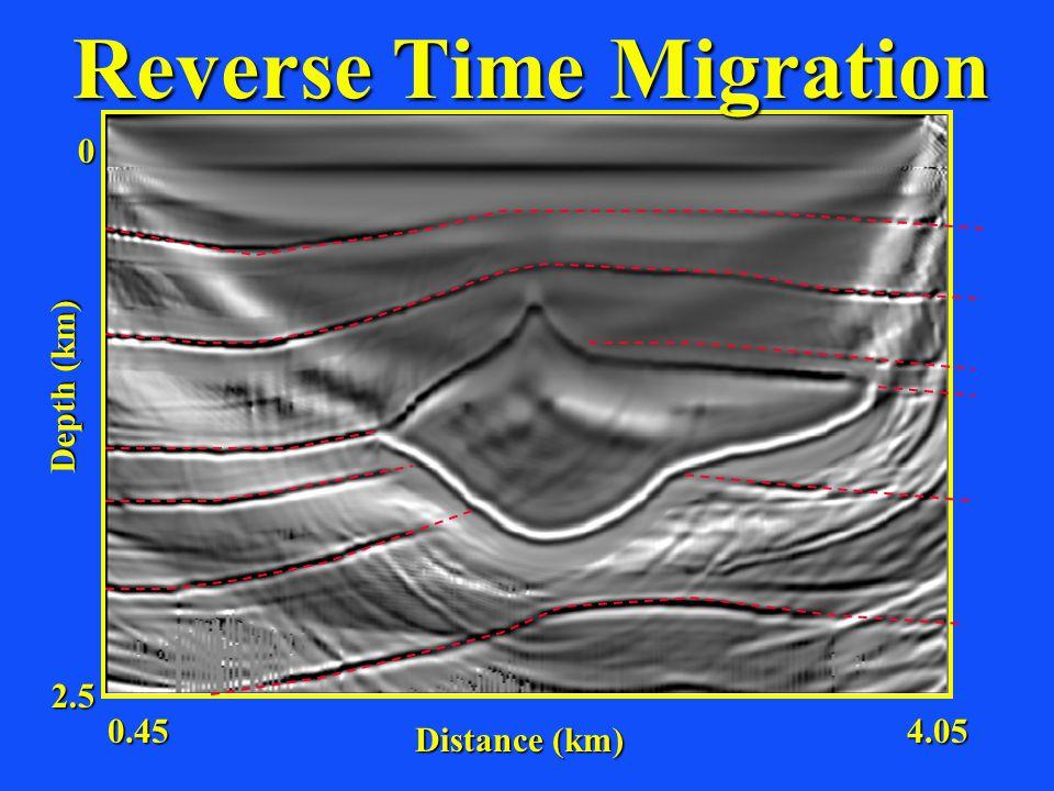 Distance (km) Depth (km) 2.5 0 0.454.05 Reverse Time Migration