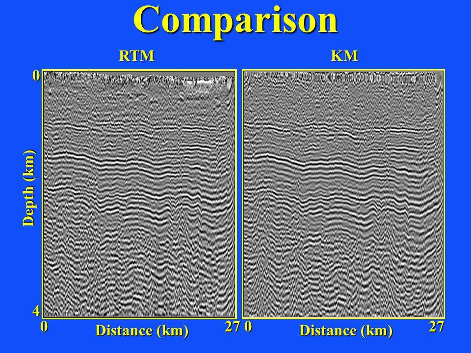 Comparison Distance (km) Depth (km) 4 0 027 Distance (km) 027 RTMKM