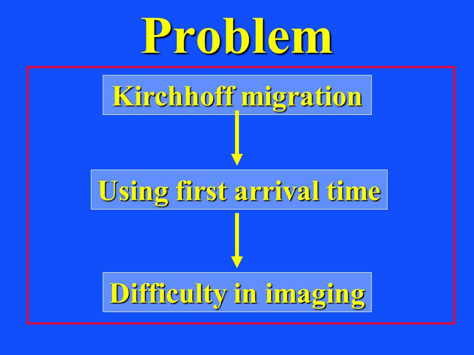 Problem Using first arrival time Difficulty in imaging Kirchhoff migration