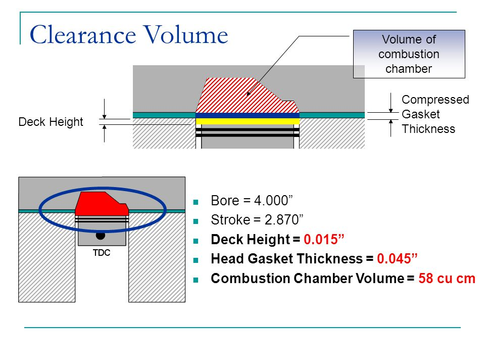 "Clearance Volume Deck Height Compressed Gasket Thickness Volume of combustion chamber Bore = 4.000"" Stroke = 2.870"" Deck Height = 0.015"" Head Gasket T"