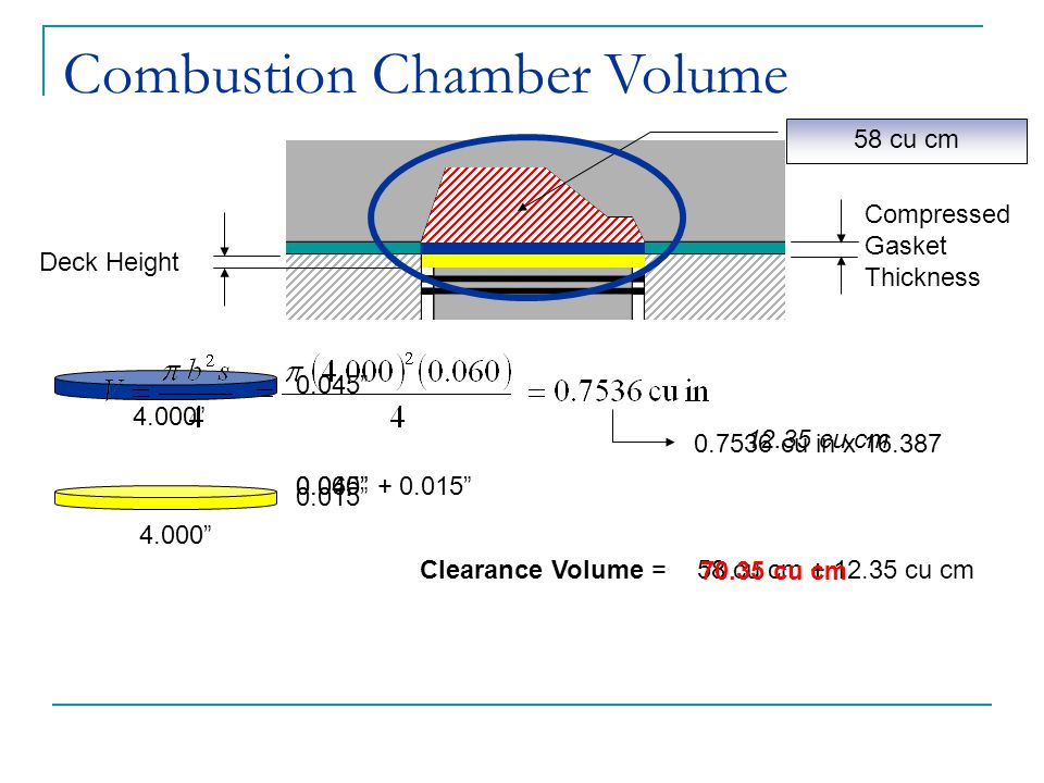 "Combustion Chamber Volume Deck Height Compressed Gasket Thickness 58 cu cm 0.015"" 4.000"" 0.045"" 0.045"" + 0.015"" 0.060"" Clearance Volume = 58 cu cm + 1"