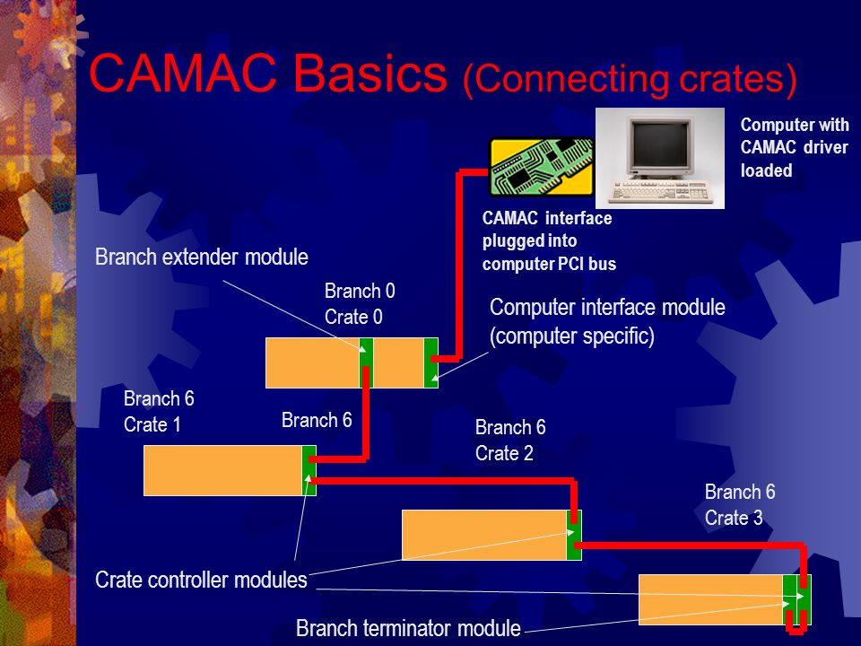 How to find out what each CAMAC module does Each CAMAC crate has a 'schedule' attached to the cabinet door, some nodes have labels but your best reference by far is the fabulous John Mills PDF document available at http://www.ing.iac.es/~eng/electronics/wht/telescope/wht_camac.pdf This document not only gives the CAMAC addresses but also describes the function of each bit.