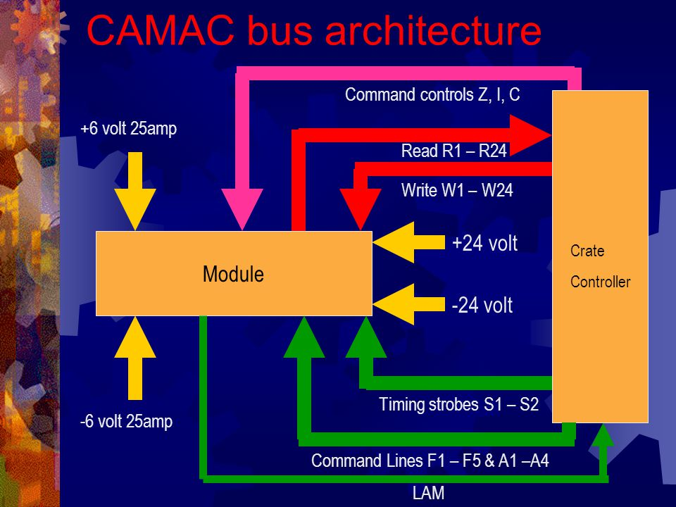 Switch to CAMTEST demonstration Reading from B0 C0 N10 A0 (time service)