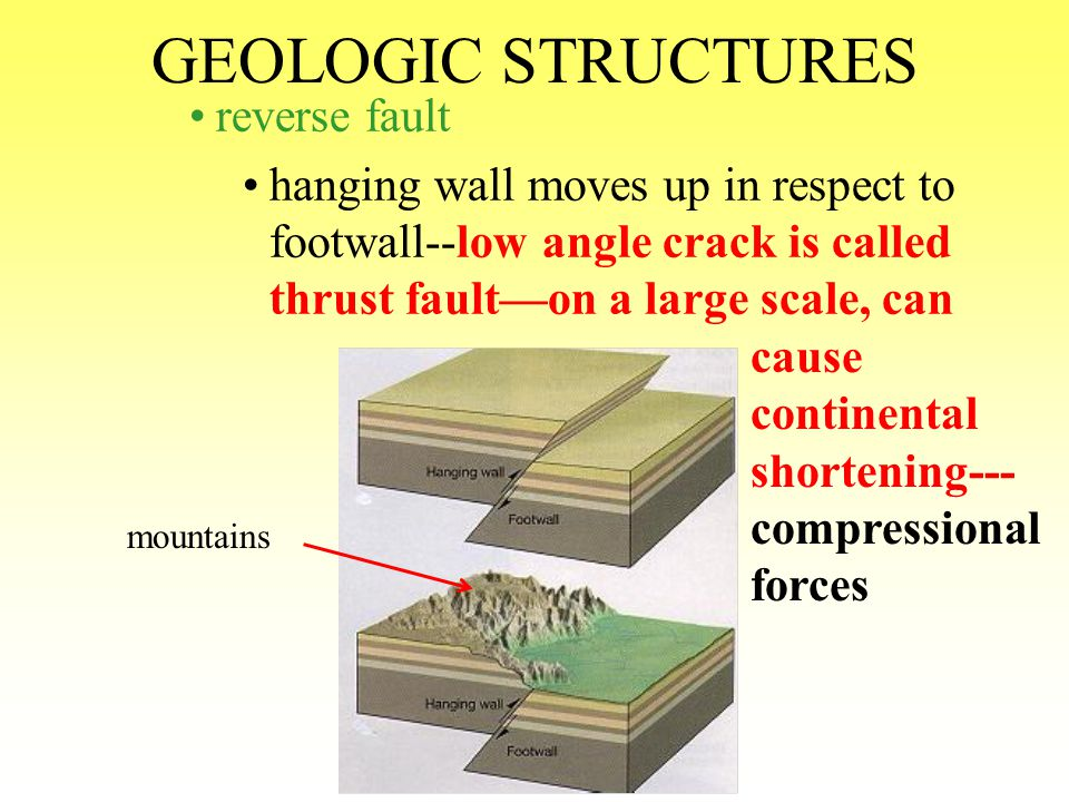 GEOLOGIC STRUCTURES normal fault (gravity fault) hanging wall moves down in respect to footwall—on a large scale can cause continental lengthening-ten