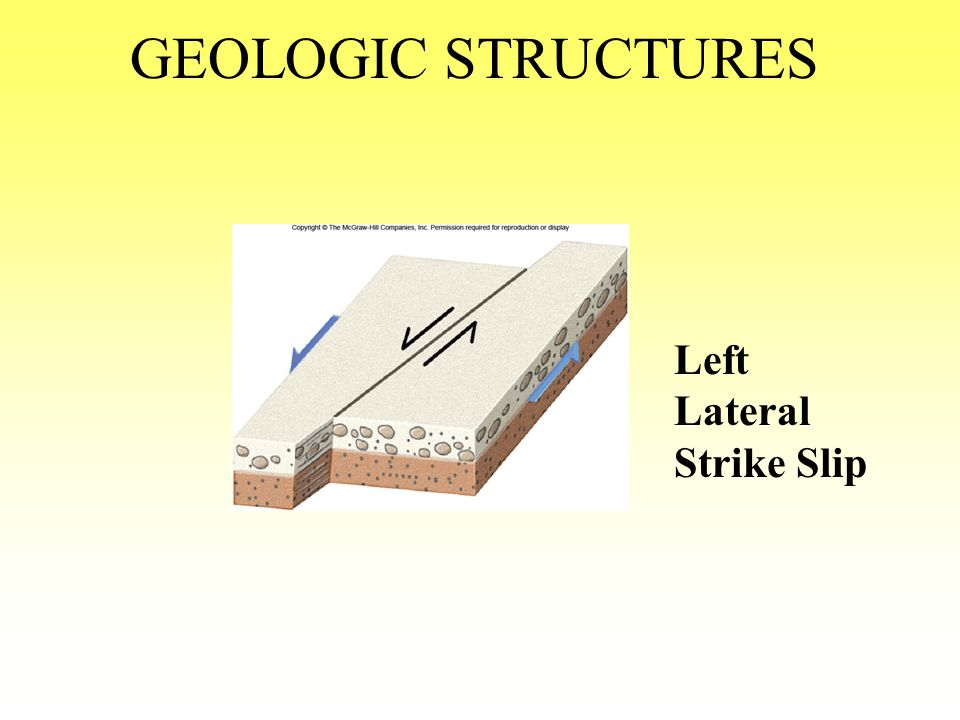 GEOLOGIC STRUCTURES horizontal or strike slip fault horizontal movement along the strike of the fault—shear forces movement can be right or left later
