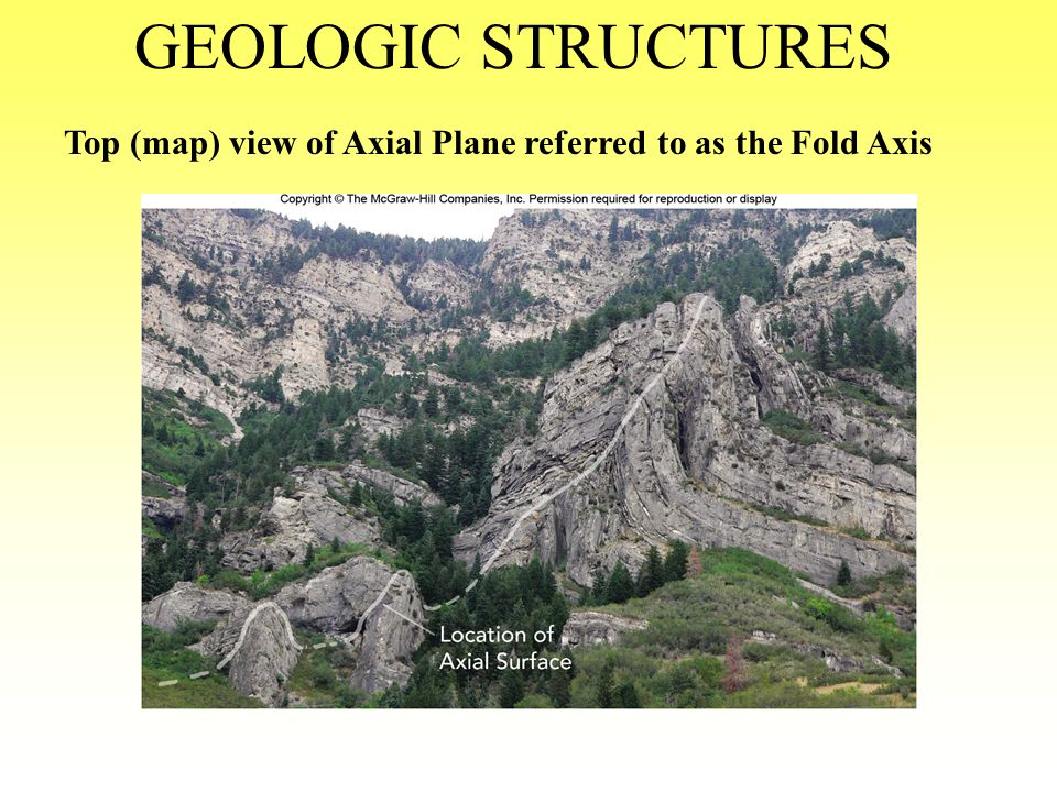 Curved Outcrop Patterns of Eroded Rocks in Plunging Anticlines and Syncline with GEOLOGIC STRUCTURES Plunge and Fold Axes in Red