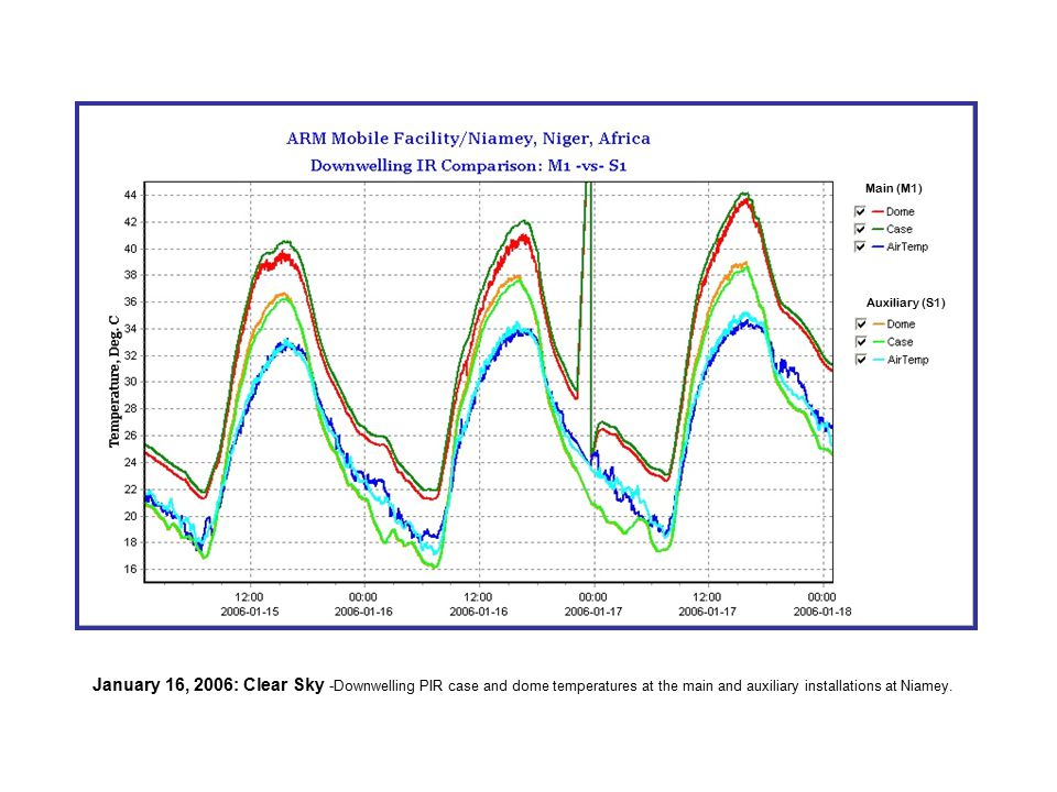 January 16, 2006: Clear Sky -Downwelling PIR case and dome temperatures at the main and auxiliary installations at Niamey. Main (M1) Auxiliary (S1)