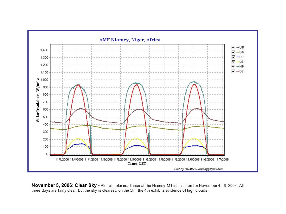 November 5, 2006: Clear Sky - Plot of solar irradiance at the Niamey M1 installation for November 4 - 6, 2006.