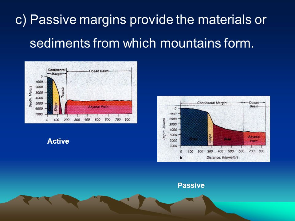 c) Passive margins provide the materials or sediments from which mountains form. Active Passive