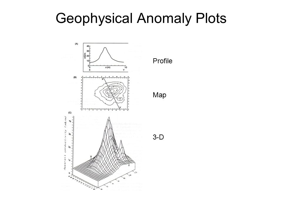 Geophysical Anomaly Plots Profile Map 3-D