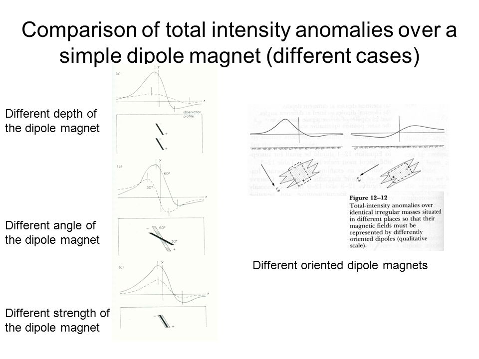 Comparison of total intensity anomalies over a simple dipole magnet (different cases) Different depth of the dipole magnet Different angle of the dipo