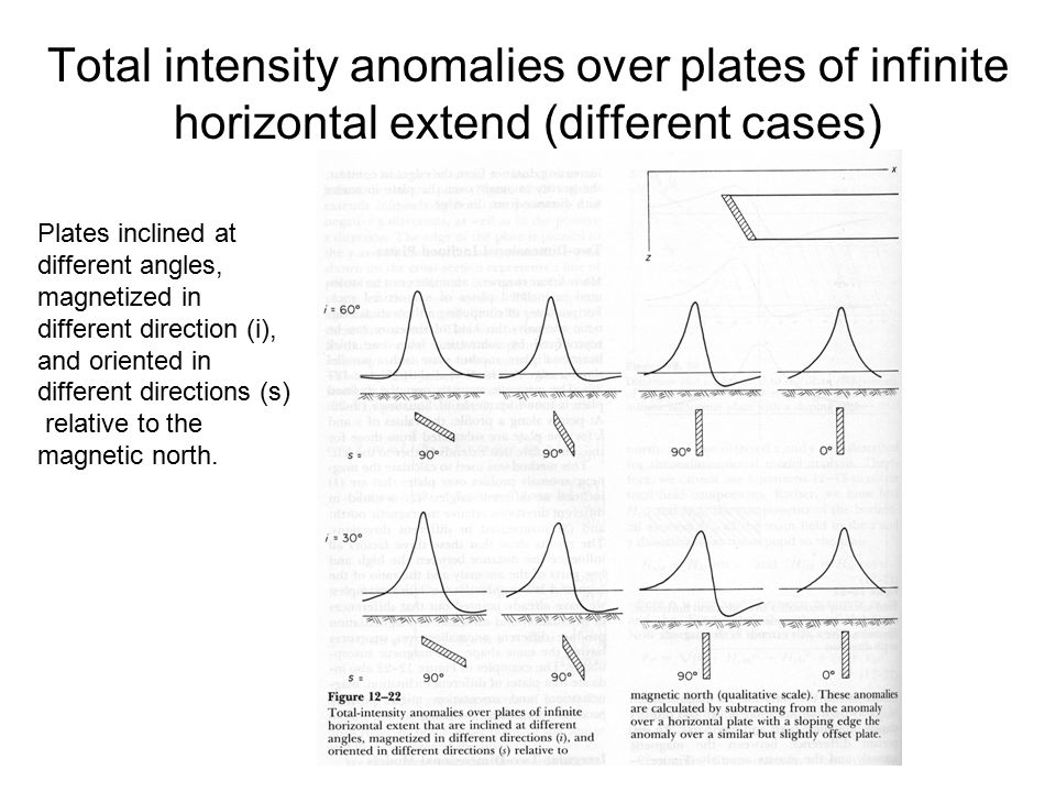 Total intensity anomalies over plates of infinite horizontal extend (different cases) Plates inclined at different angles, magnetized in different dir