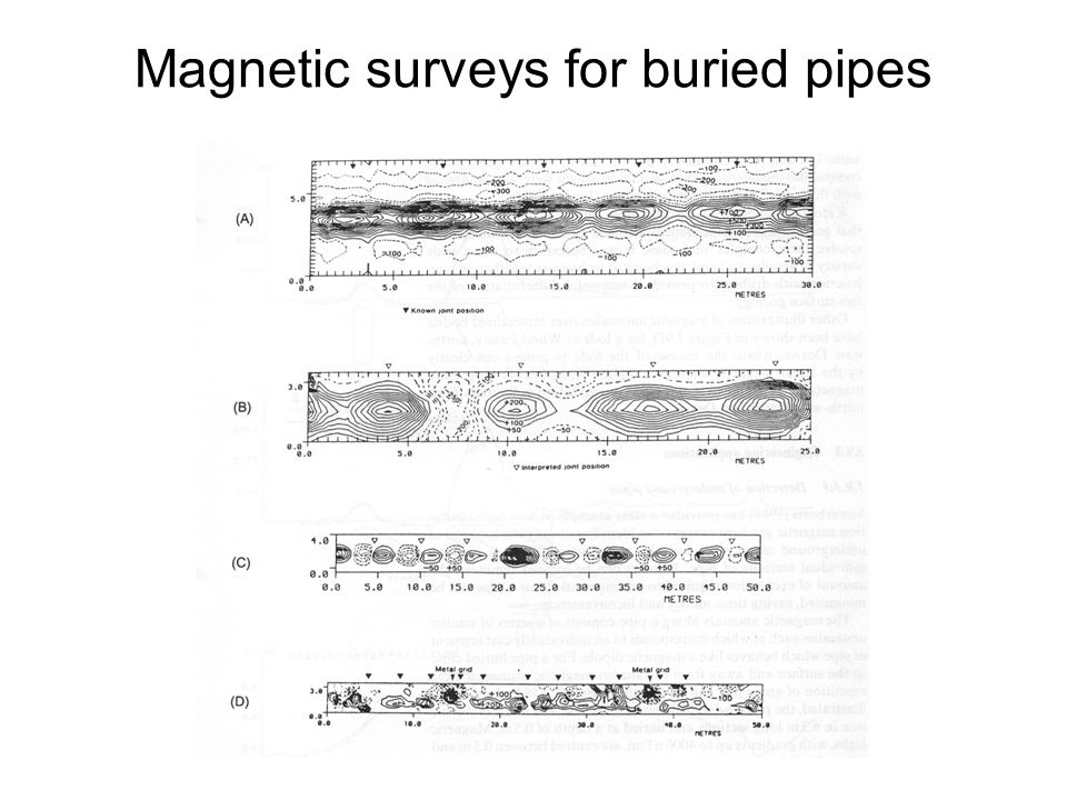 Magnetic surveys for buried pipes