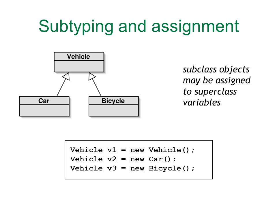 Subtyping and assignment Vehicle v1 = new Vehicle();Vehicle v2 = new Car();Vehicle v3 = new Bicycle(); subclass objects may be assigned to superclass variables