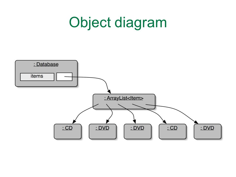 Object diagram