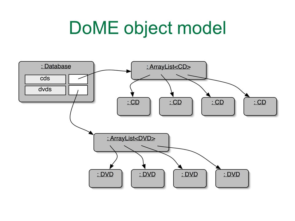 DoME object model