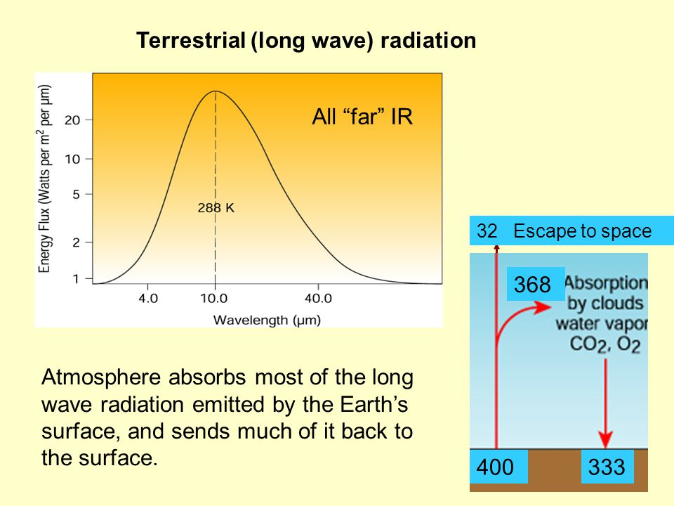 Terrestrial (long wave) radiation All far IR Atmosphere absorbs most of the long wave radiation emitted by the Earth's surface, and sends much of it back to the surface.