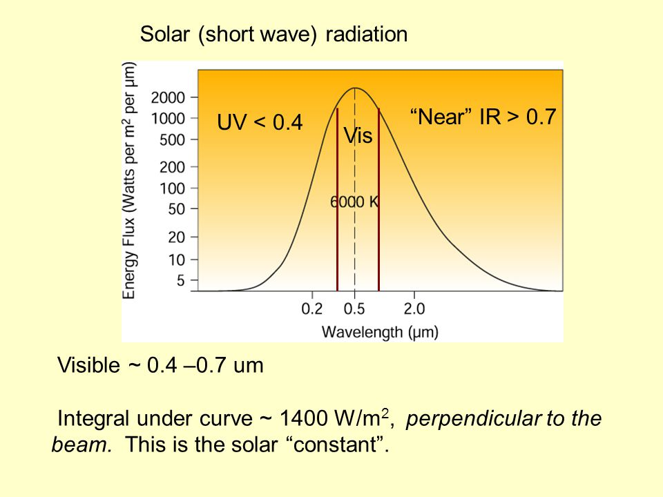 Fig. 3.28 [3.23] Absorption of short and long wave radiation by gases in the atmosphere
