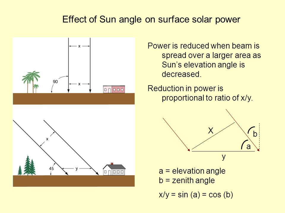 Effect of Sun angle on surface solar power Power is reduced when beam is spread over a larger area as Sun's elevation angle is decreased.