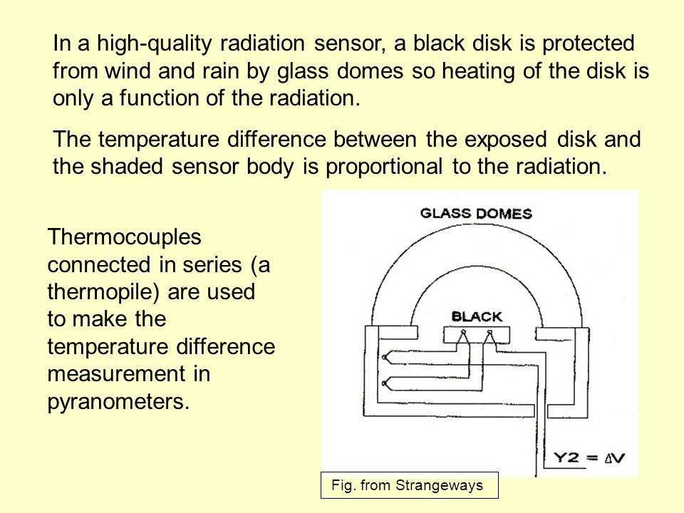 Exposure of radiation sensors 2.