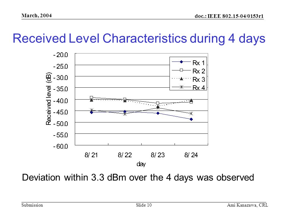 doc.: IEEE 802.15-04/0153r1 Submission March, 2004 Ami Kanazawa, CRLSlide 10 Received Level Characteristics during 4 days Deviation within 3.3 dBm over the 4 days was observed