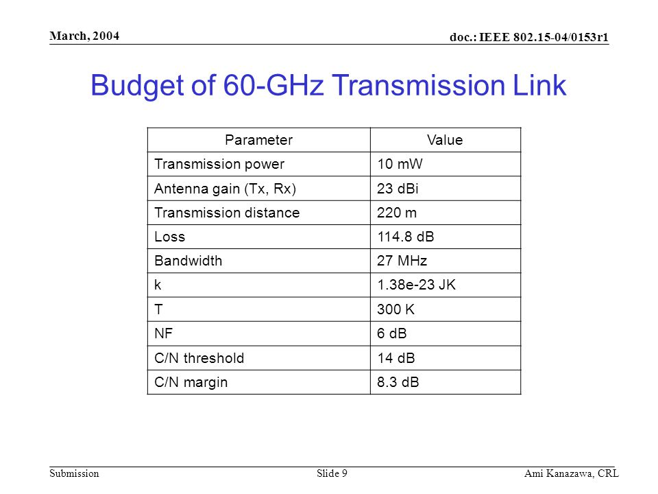 doc.: IEEE 802.15-04/0153r1 Submission March, 2004 Ami Kanazawa, CRLSlide 9 Budget of 60-GHz Transmission Link ParameterValue Transmission power10 mW