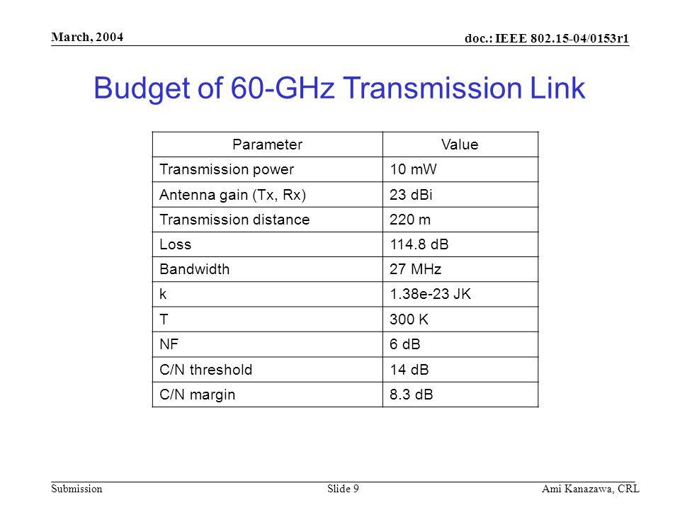 doc.: IEEE 802.15-04/0153r1 Submission March, 2004 Ami Kanazawa, CRLSlide 9 Budget of 60-GHz Transmission Link ParameterValue Transmission power10 mW Antenna gain (Tx, Rx)23 dBi Transmission distance220 m Loss114.8 dB Bandwidth27 MHz k1.38e-23 JK T300 K NF6 dB C/N threshold14 dB C/N margin8.3 dB