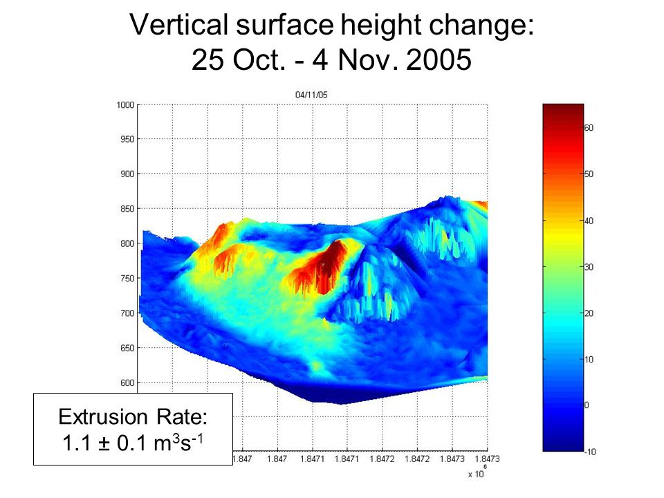 Vertical surface height change: 25 Oct. - 4 Nov. 2005 Extrusion Rate: 1.1 ± 0.1 m 3 s -1