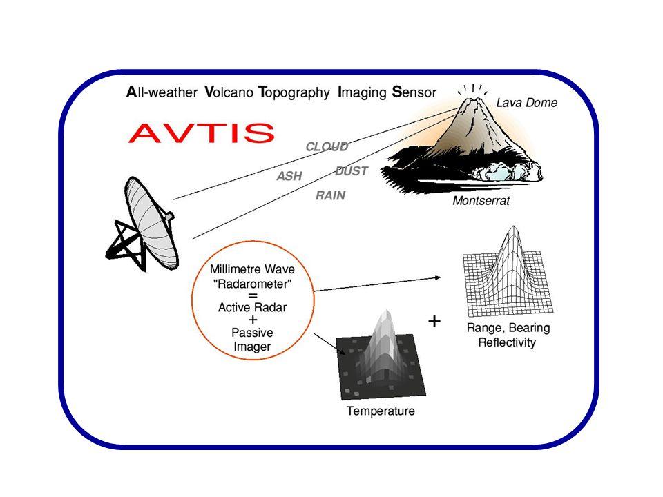 AVTIS Concept