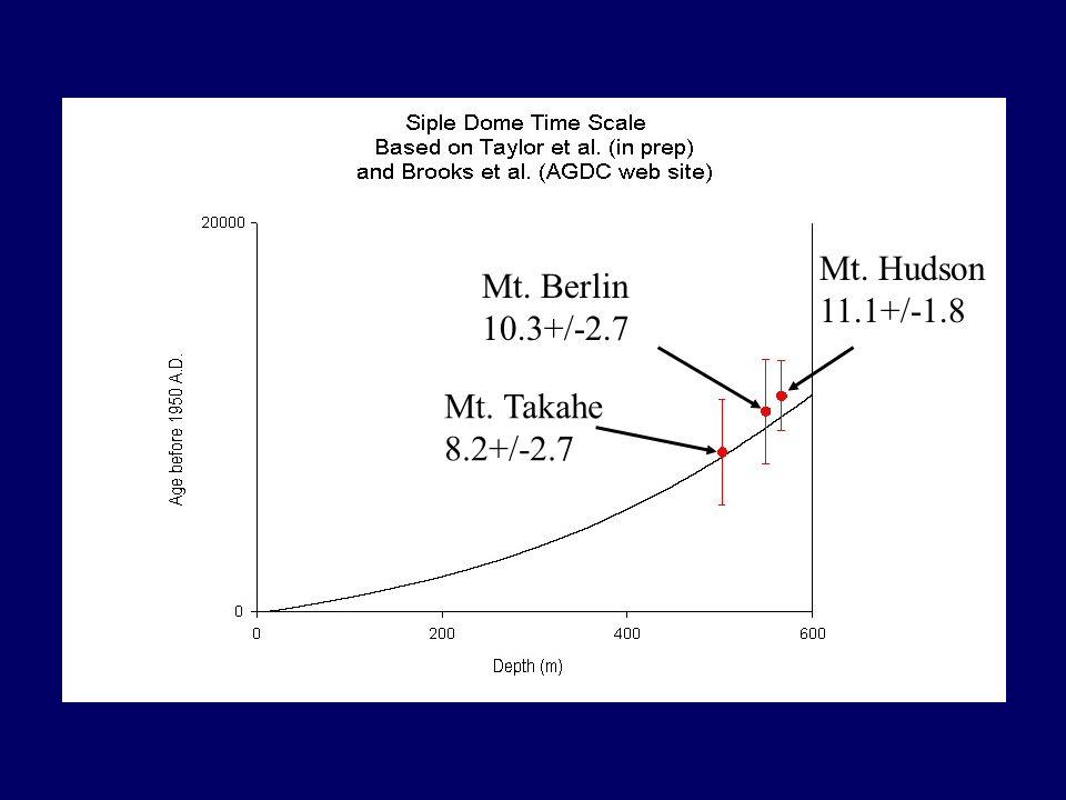 Mt. Takahe 8.2+/-2.7 Mt. Berlin 10.3+/-2.7 Mt. Hudson 11.1+/-1.8
