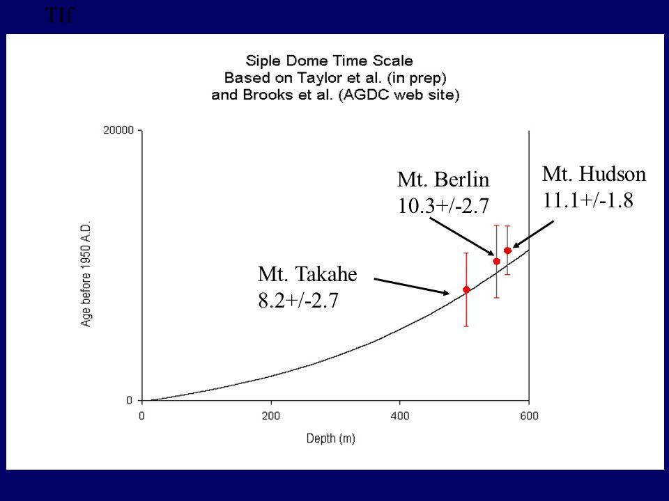 TIf Mt. Hudson 11.1+/-1.8 Mt. Berlin 10.3+/-2.7 Mt. Takahe 8.2+/-2.7
