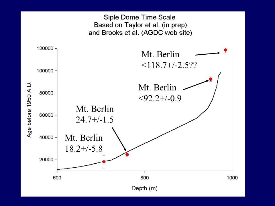 Mt. Berlin 24.7+/-1.5 Mt. Berlin <92.2+/-0.9 Mt. Berlin <118.7+/-2.5?? Mt. Berlin 18.2+/-5.8