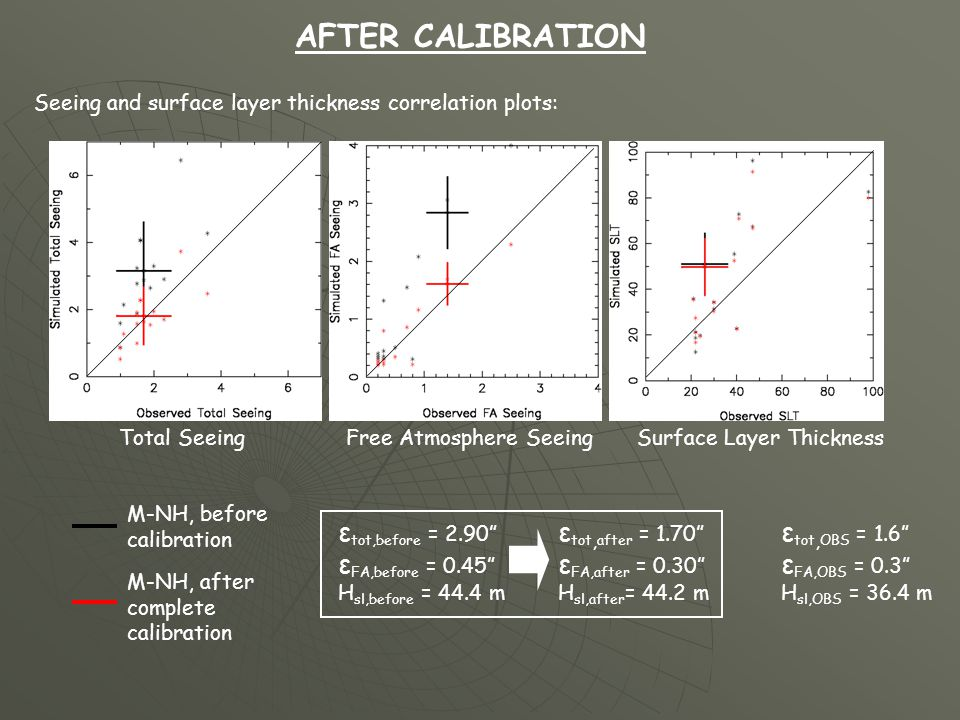 AFTER CALIBRATION Seeing and surface layer thickness correlation plots: M-NH, before calibration M-NH, after complete calibration Total Seeing Free At